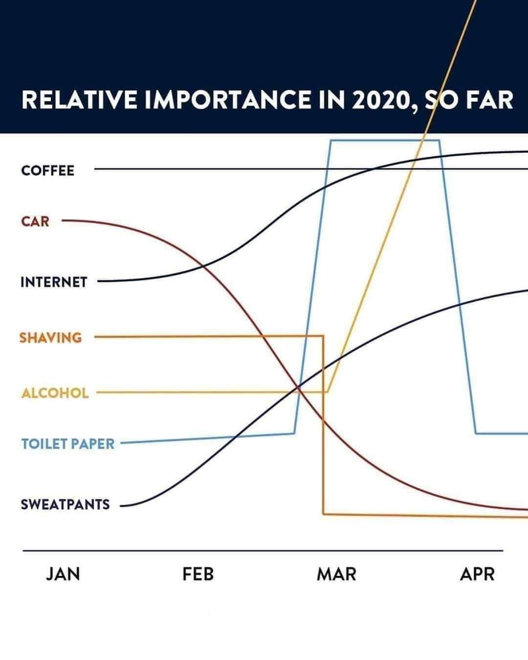 Relative importance graph